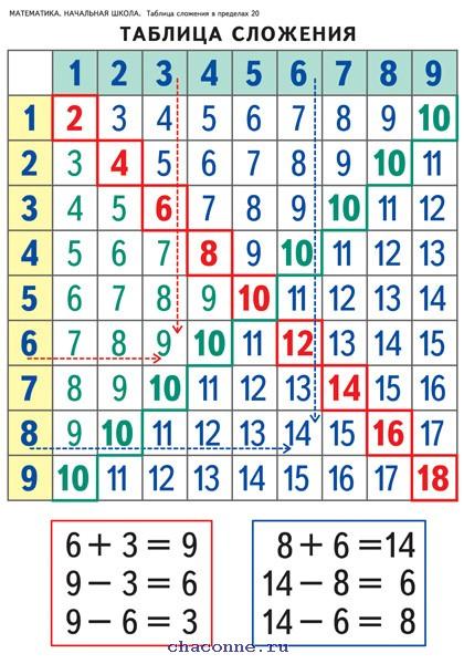 числа сложения фото