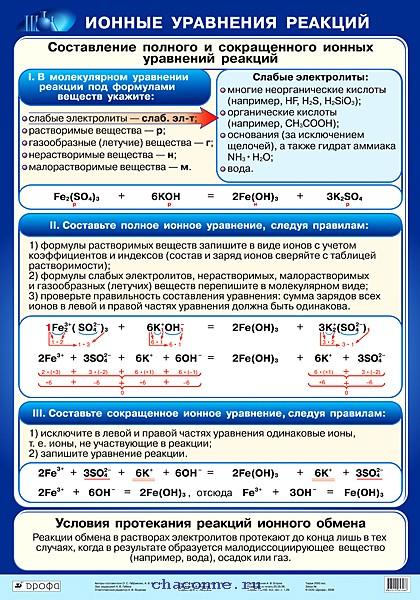 схемы реакций ионного обмена